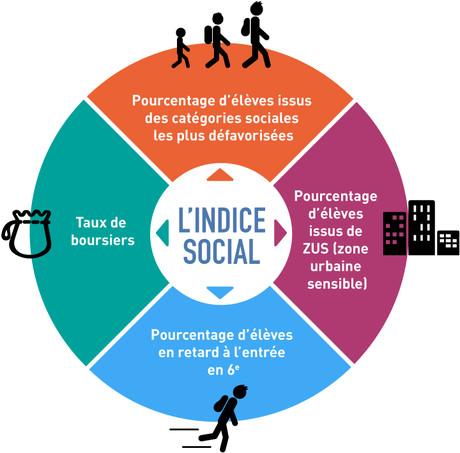 DP-Education-prioritaire-Indice-social